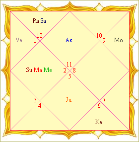 File:Birth Chart (northern format).png - Wikipedia, the free ...