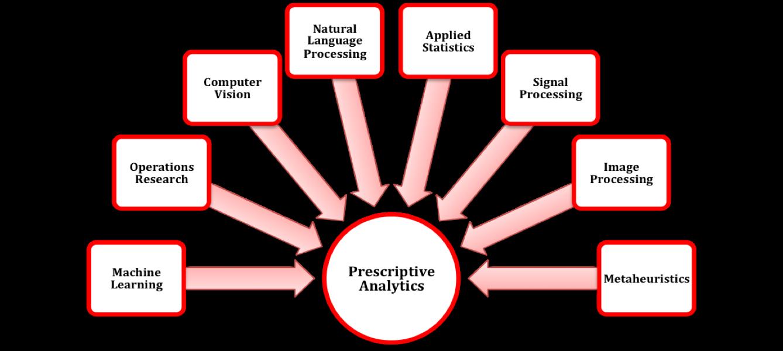 pescriptive versus emergent