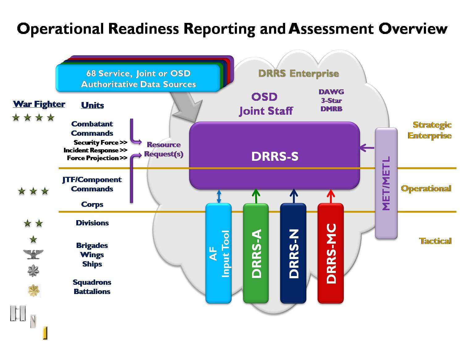 project management and operational readiness Introduction to operational readiness all of the disciplines that are typically a part of a large capital project emergency management operational readiness.