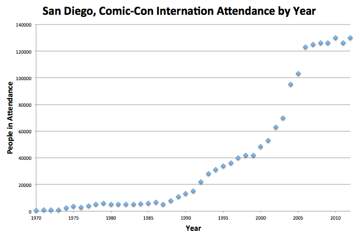 File:Graph, San Diego Comic-Con Attendance by year, 1970-2012.png ...