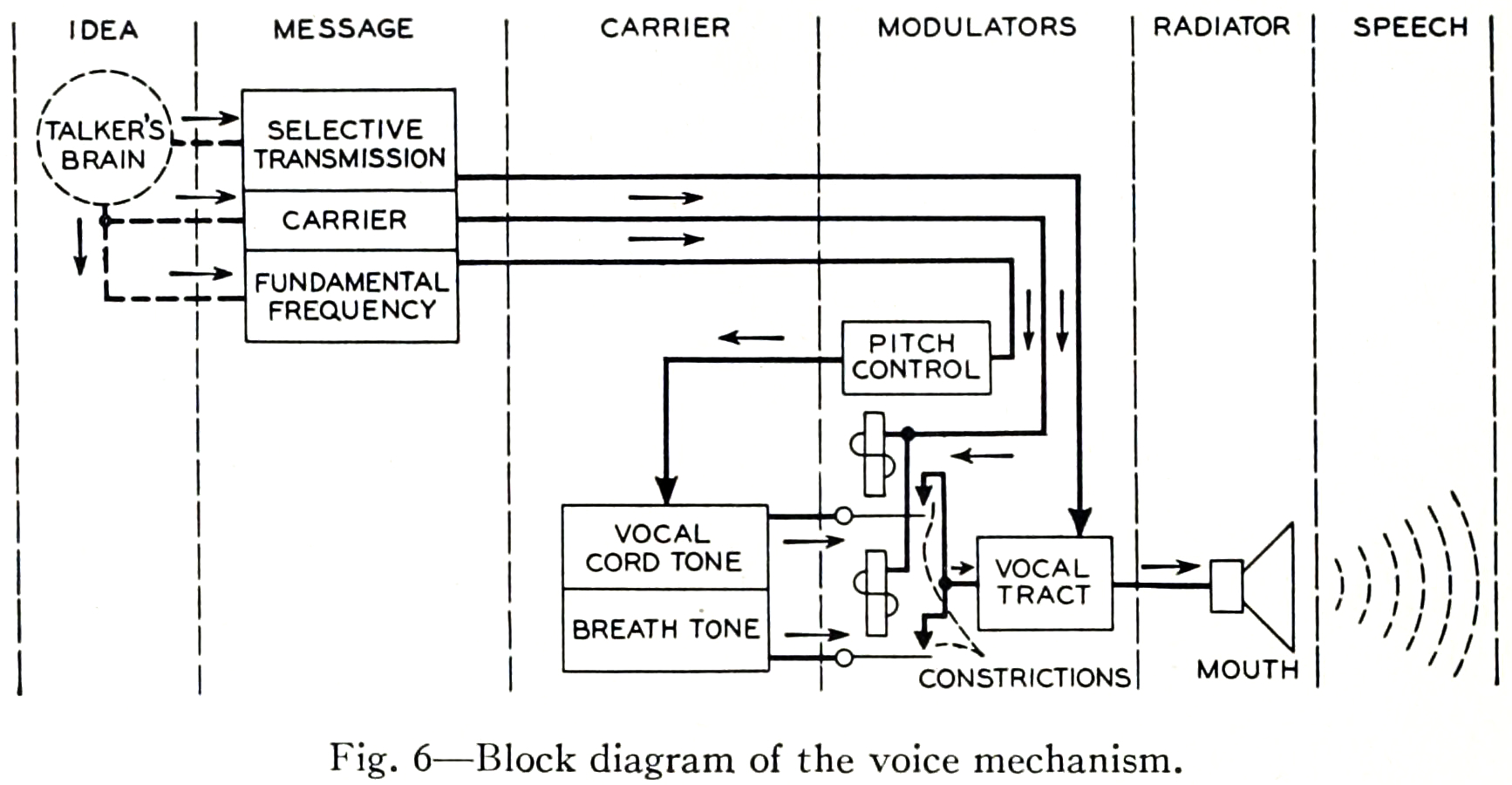 Filehomer Dudley October 1940 The Carrier Nature Of Speech Block Diagram Drawing Images