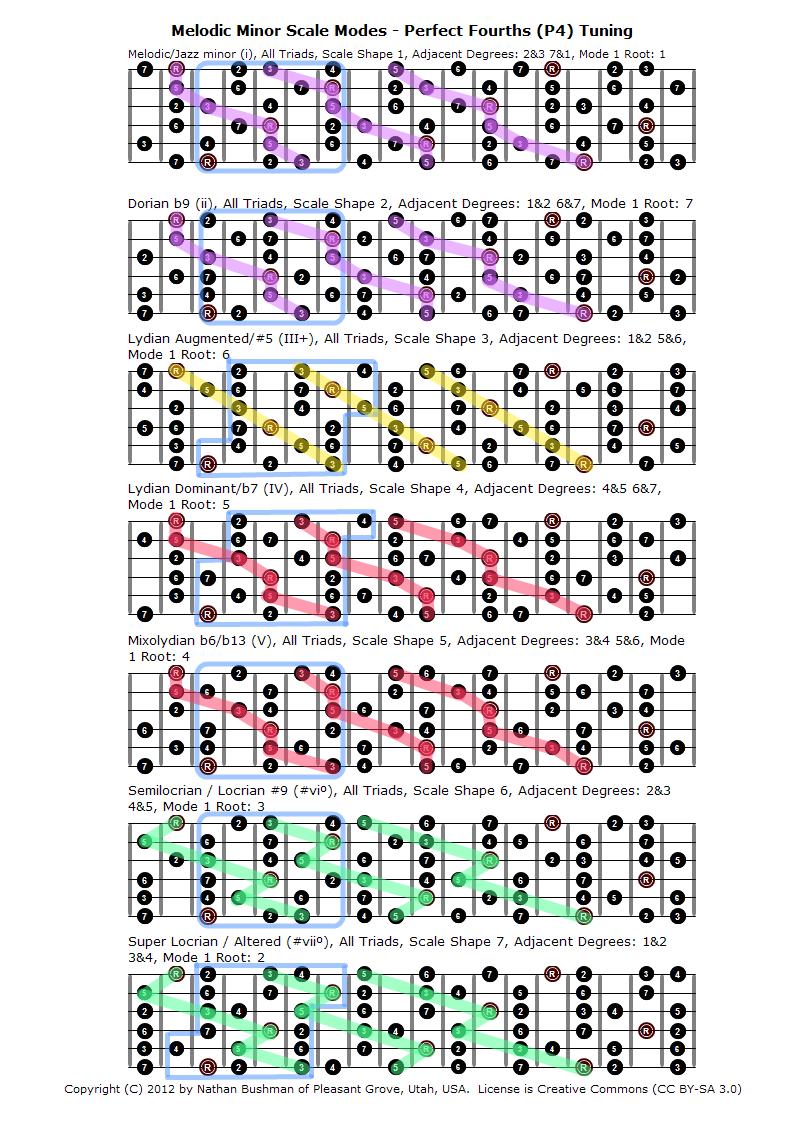 Blues Minor Blues Scale Guitar Patterns Chart Key of A
