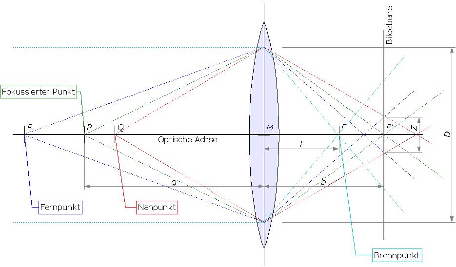 Datei:Optik Schaerfentiefe Strahlengang 01.png – Wikipedia