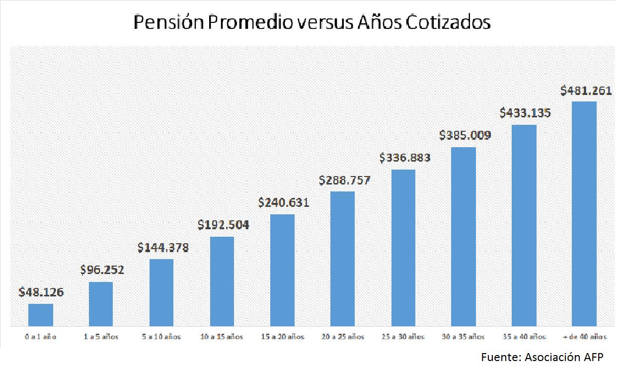 Administradoras de fondos de pensiones de Chile - Wikipedia, la ...