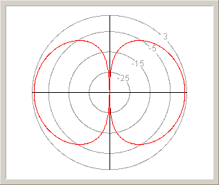 Gain of a half-wave dipole. The scale is in dBi.