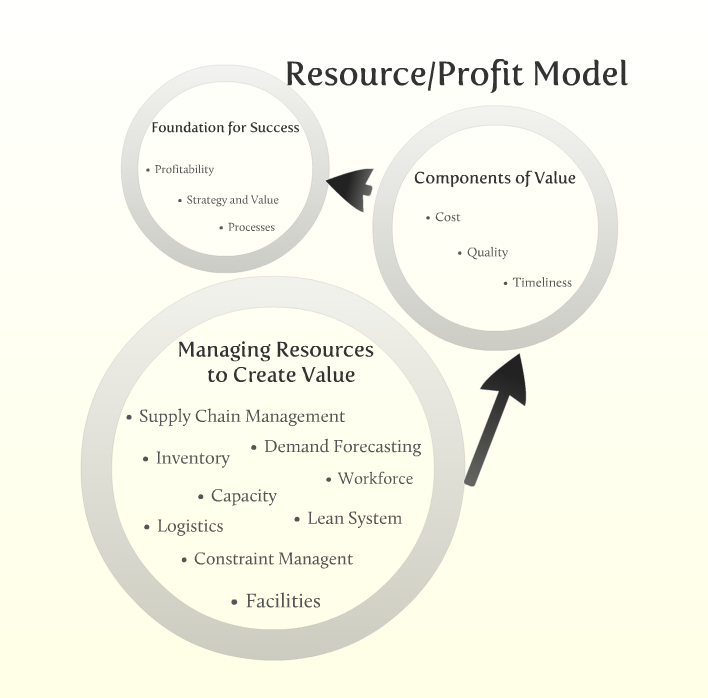 resource profit model Derived to maximize the expected profit at every decision index terms—network slicing, multi-tenant network, profit model, network resource.