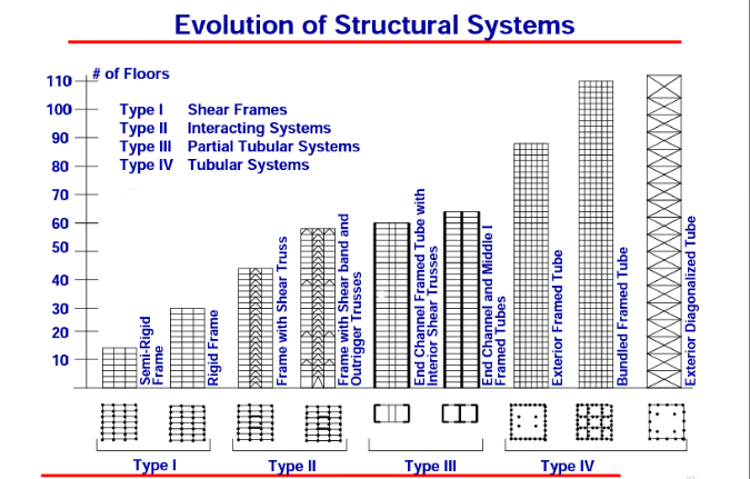 Structural Engineering Tube Structure