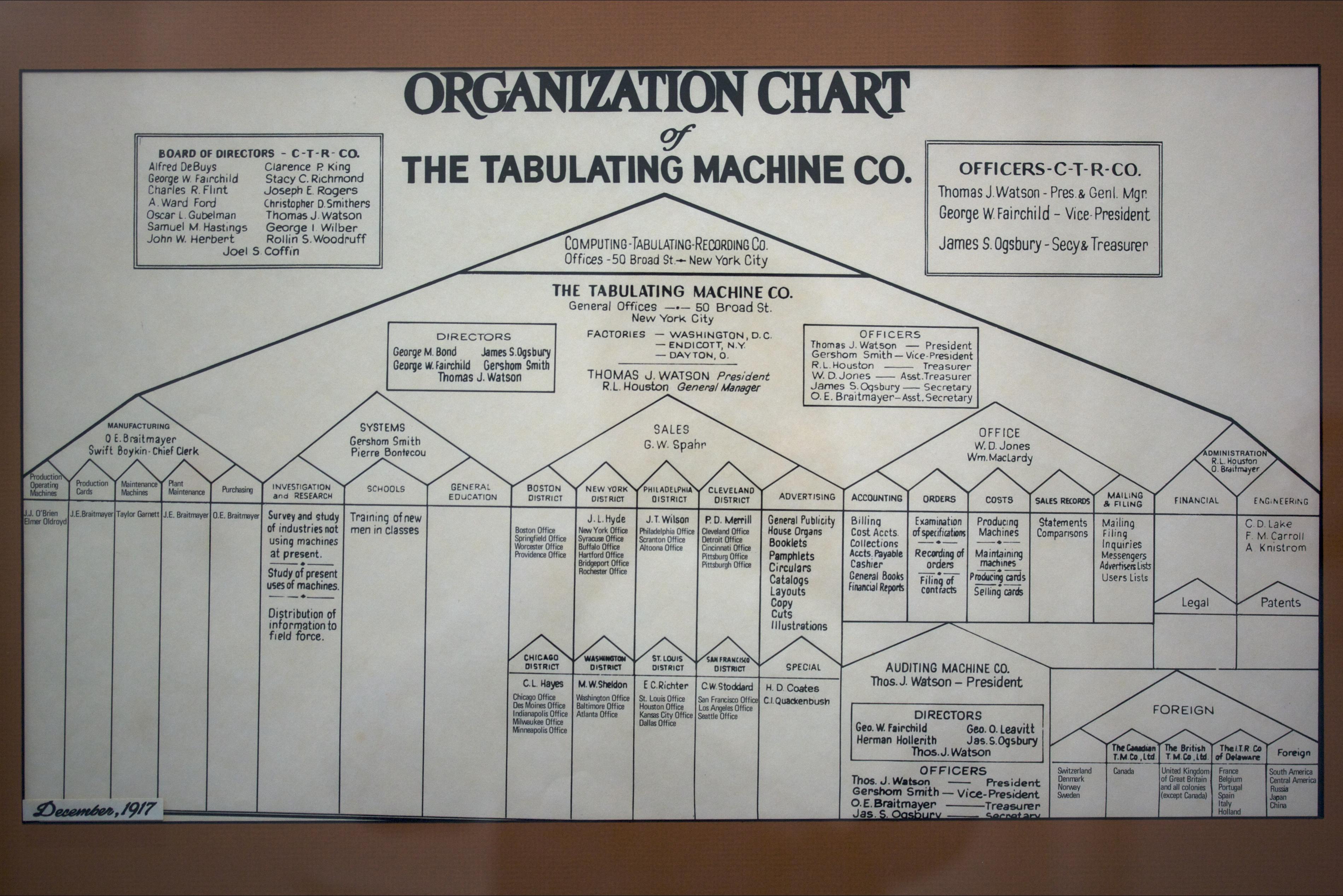 Smith Chart Open: Tabulating Machine Co org chart.mw.jpg - Wikimedia Commons,Chart