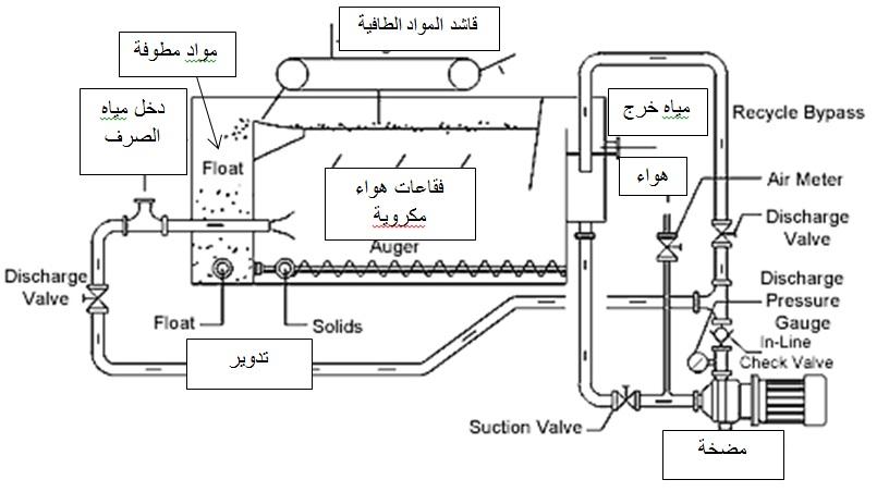 كتاب معالجة مياه الصرف الصحي pdf