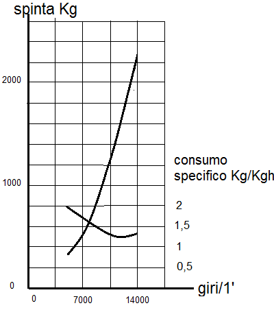 Andamento spinta e consumi specifici.png