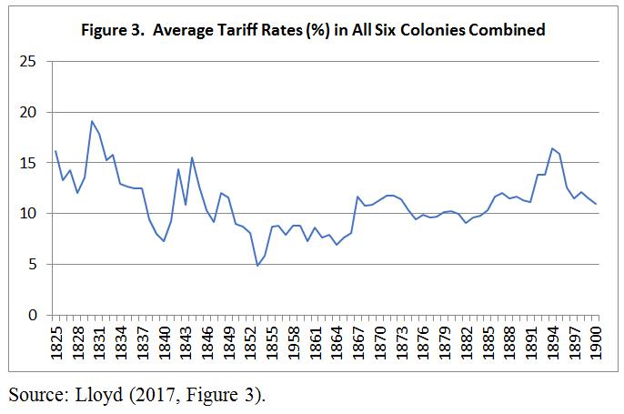 History of tariffs in Australia | Revolvy