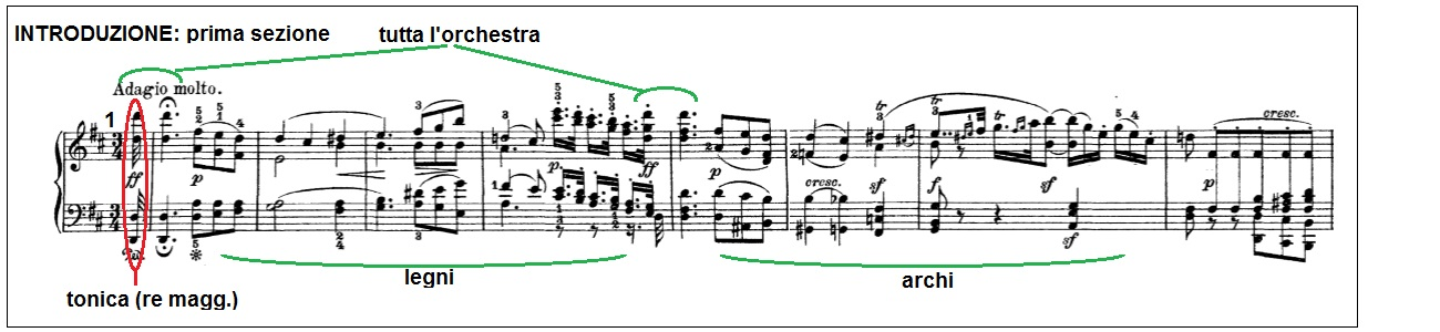 File:Beethoven Sinfonia no2 mov1 01.jpg (Quelle: Wikimedia)