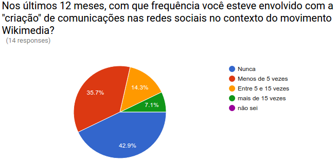 CCD Brazil 2016 pre training survey results 02.png