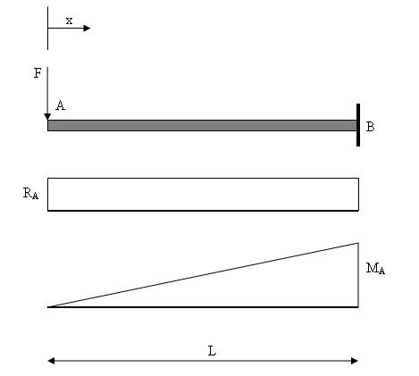 Cantilever with end point load.JPG