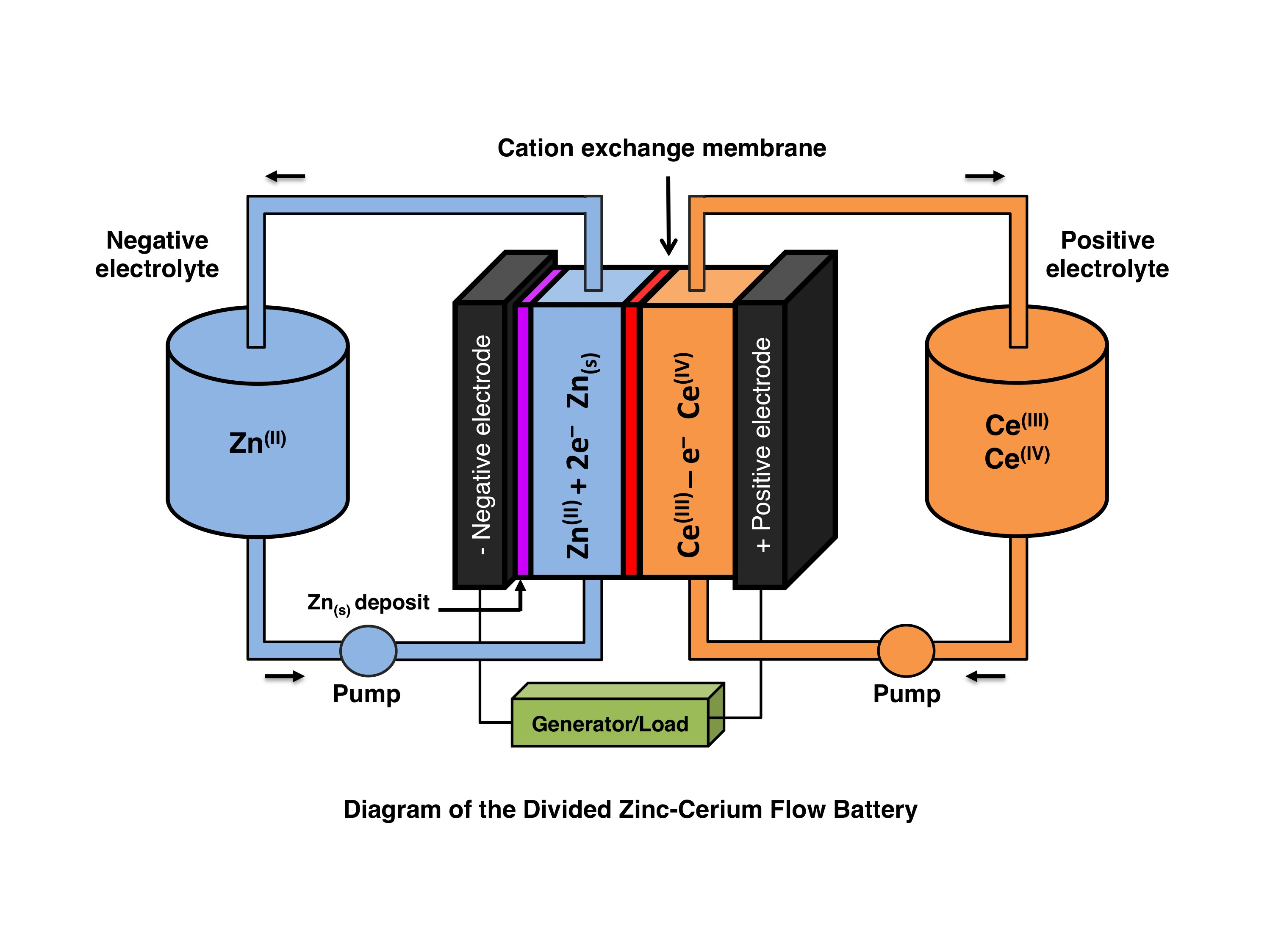 Filediagram of the divided zinc cerium redox flow batteryg filediagram of the divided zinc cerium redox flow batteryg ccuart