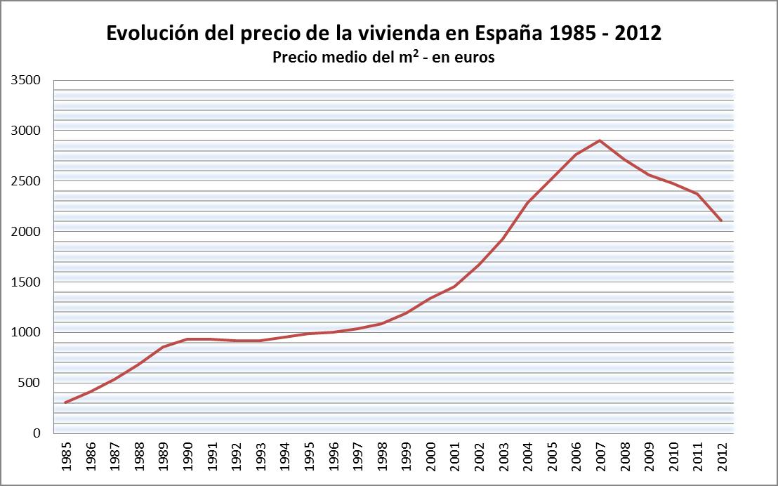 Resultado de imagen de evolución tasación de viviendas 2003 2016