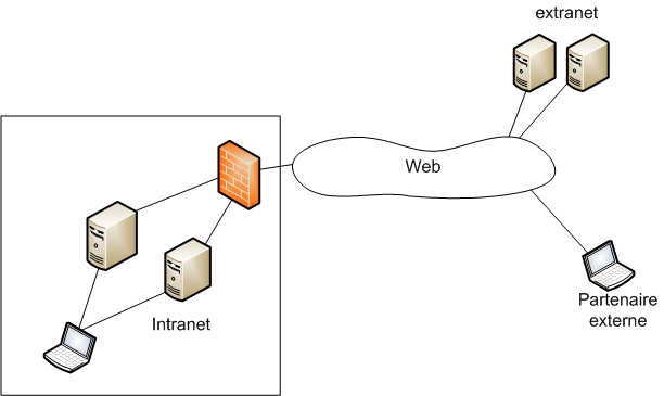 Intranet wikip dia for Architecture informatique definition