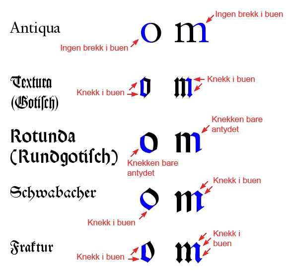 Beskrivelse forskjeller i skrifttyper