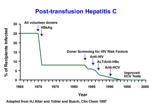 hepatitis c dating free renens