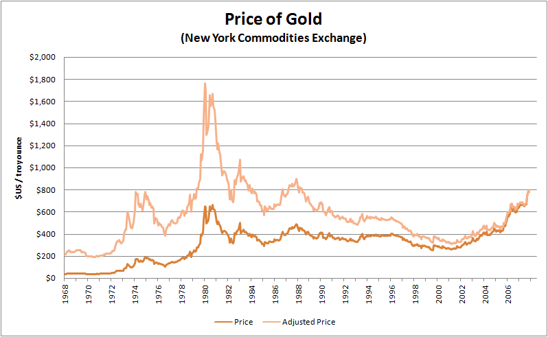 Image:Historical price of gold.png