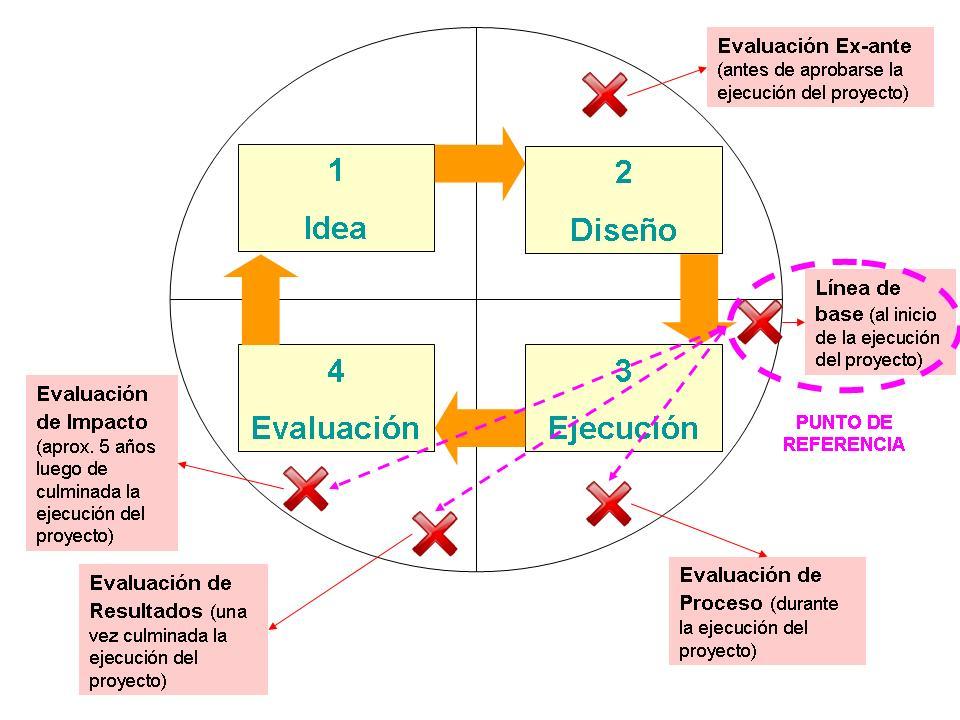 Línea de base (investigación científica) - Wikipedia, la ...
