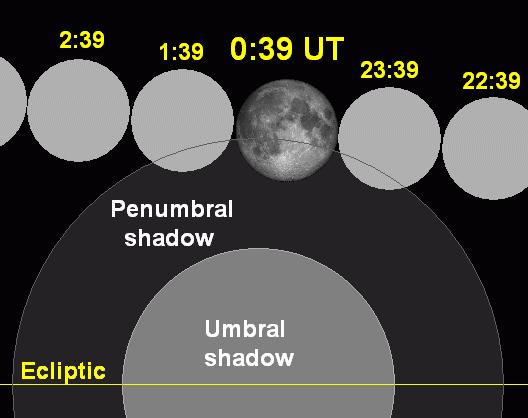 Lunar eclipse chart close-2009aug06.png