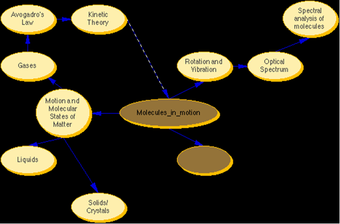 File Mw Concept Map On Motion Png Wikimedia Commons