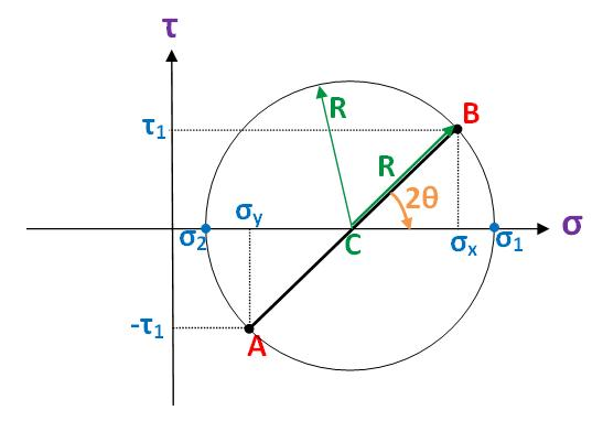 Mohrs circle wikiversity as you can see from the diagram c is the midpoint of a and b hence its co ordinate is calculated as c x y 2 displaystyle frac sigma ccuart Choice Image