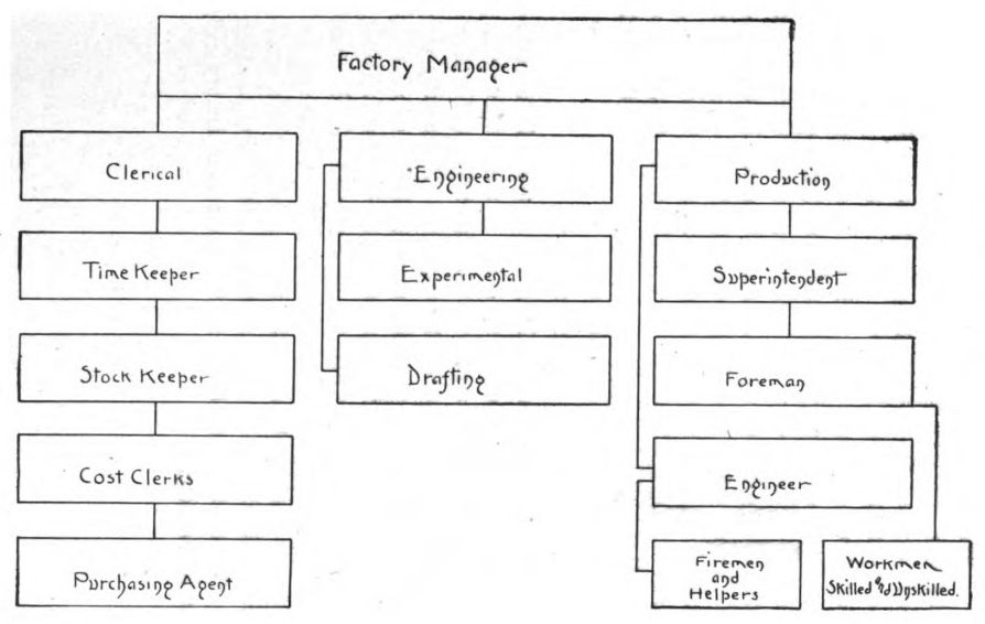 Apple Stock Charts: Organizational Chart 1905.jpg - Wikimedia Commons,Chart