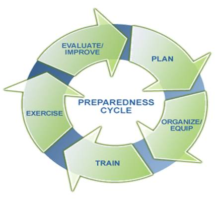 Fema Disaster Planning Cycle Emf Shielding Materials