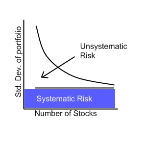 The difference between systematic and unsystematic risk.jpg