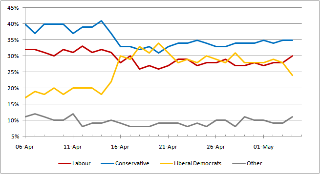 UK General Election 2010 YouGov Polls Graph.png
