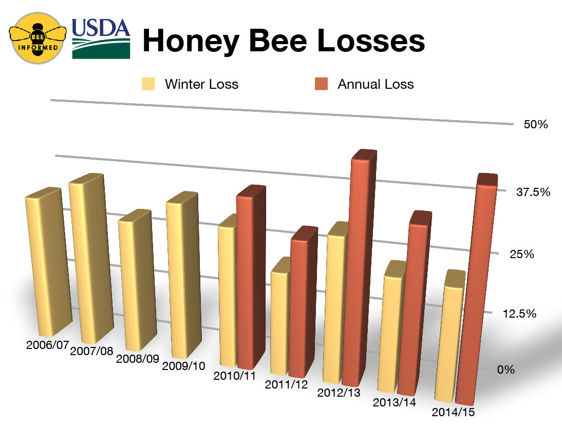 the issues of pollination by the honeybees in the united states There's a startling trend in both honeybees and monarch butterflies that could have major impact on farmers, anyone that buys food and the ecosystem of states like michigan as a whole.