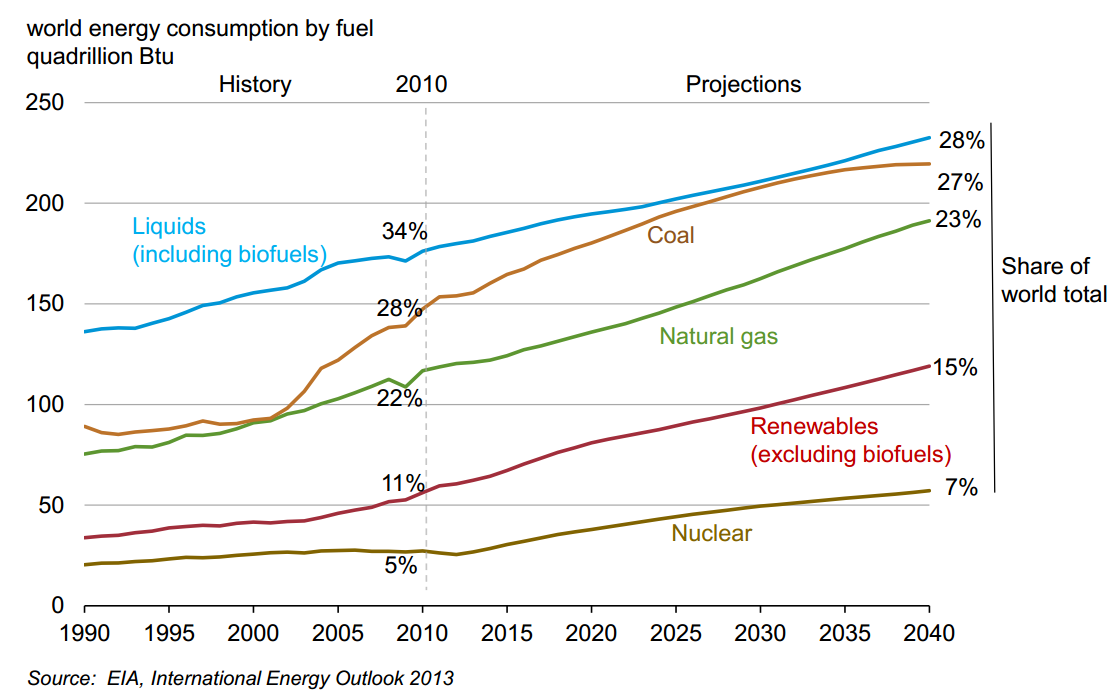 Electric Cars Oil Demand