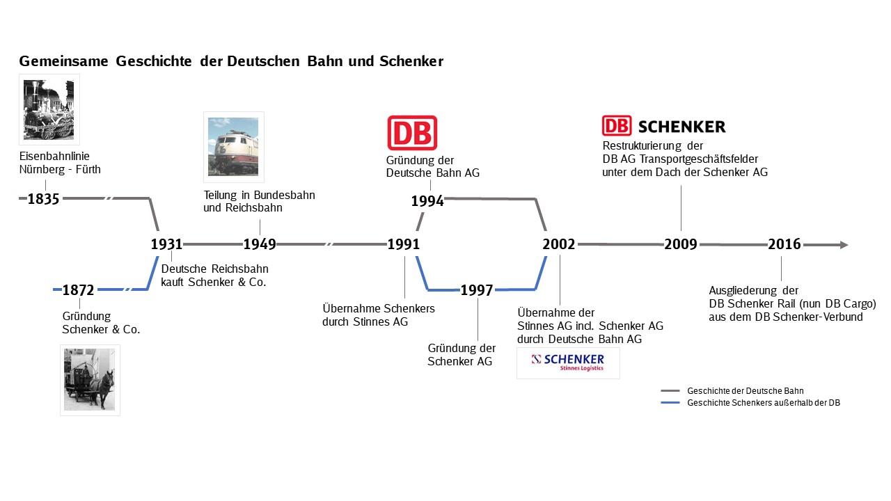 Zeitstrahl Geschichte DB Schenker Stand 2018.jpg