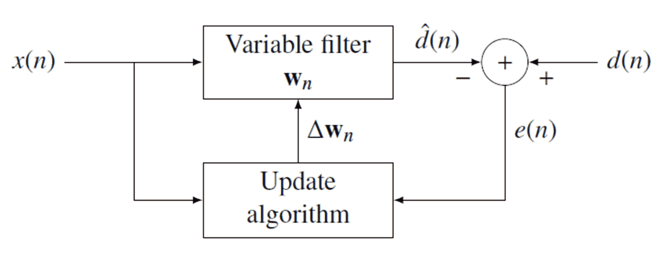 Блок схема фильтра калмана