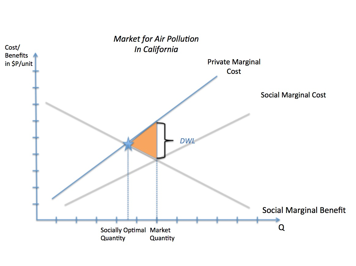 File:Air Pollution Externality Graph.jpg - Wikimedia Commons on