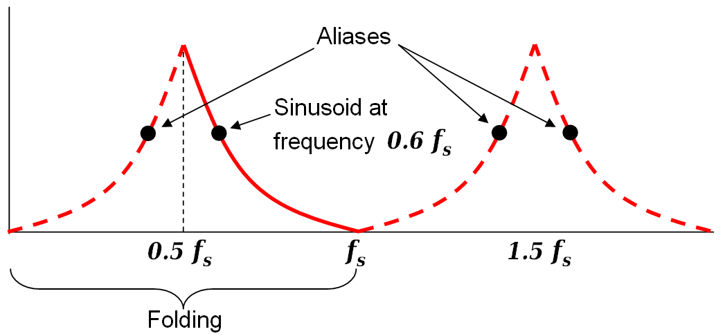 Nyquist frequency wikipedia ccuart Gallery