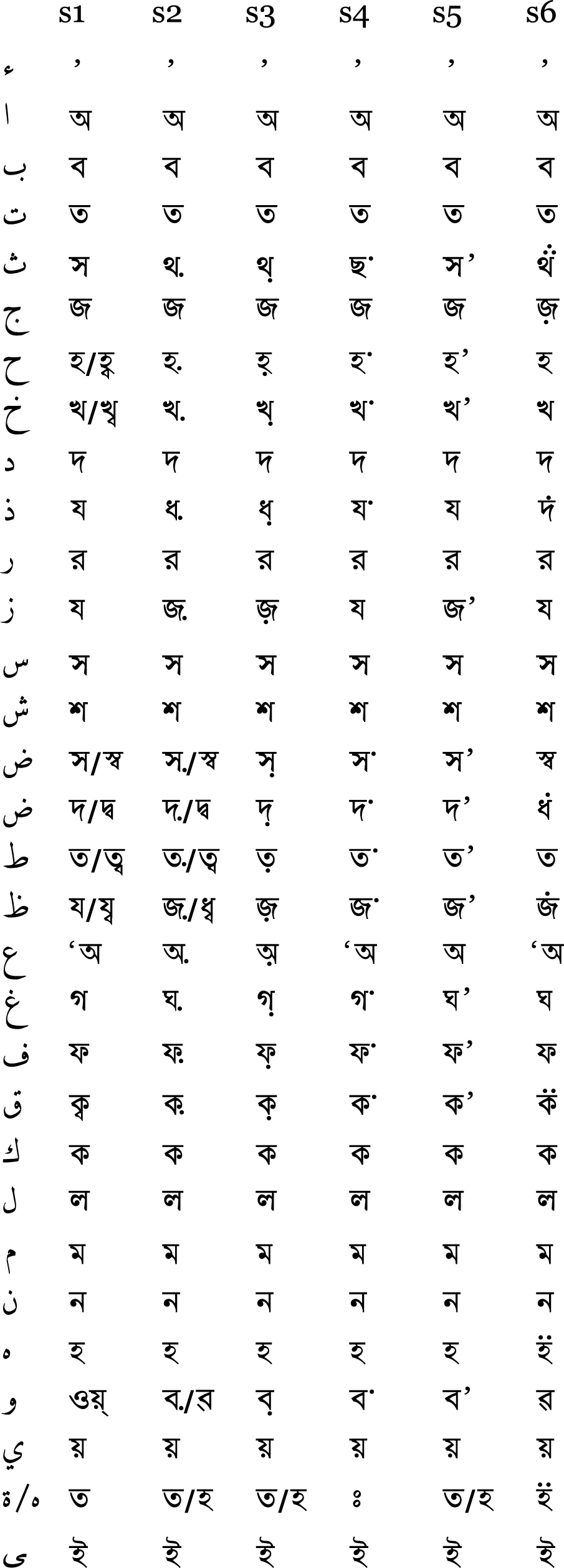 Dari Alphabet Chart: Arabic-Bengali transcription.jpg - Wikimedia Commons,Chart