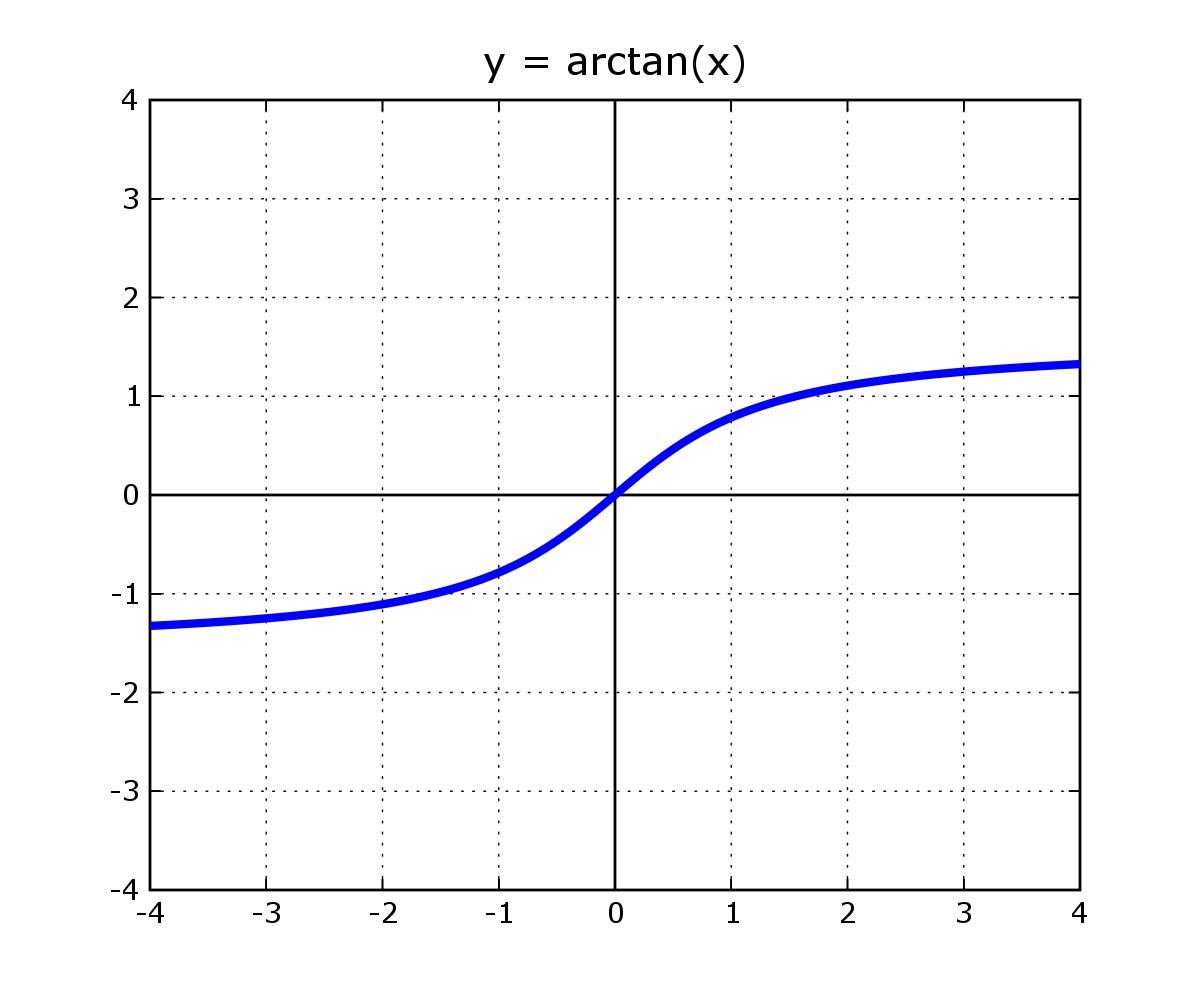File Arctan Plot Real Png Wikimedia Commons