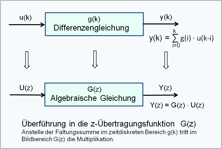 File:Blockdiagramm z-Übertragungsfunktion.png - Wikimedia Commons