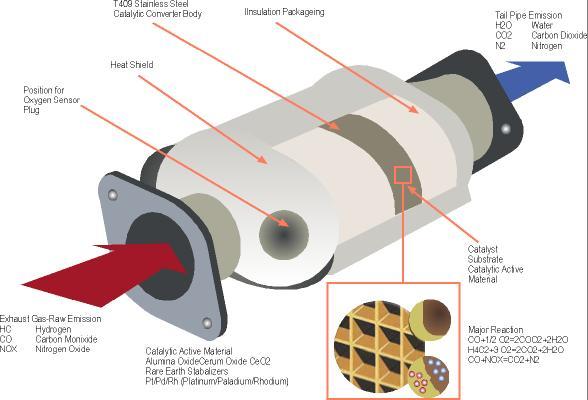 Katalytisk avgasrening: I bilens katalysator omvandlas avgaserna till koldioxid, vatten och kvävgas.