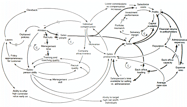 Causal Loop Diagram of a Model
