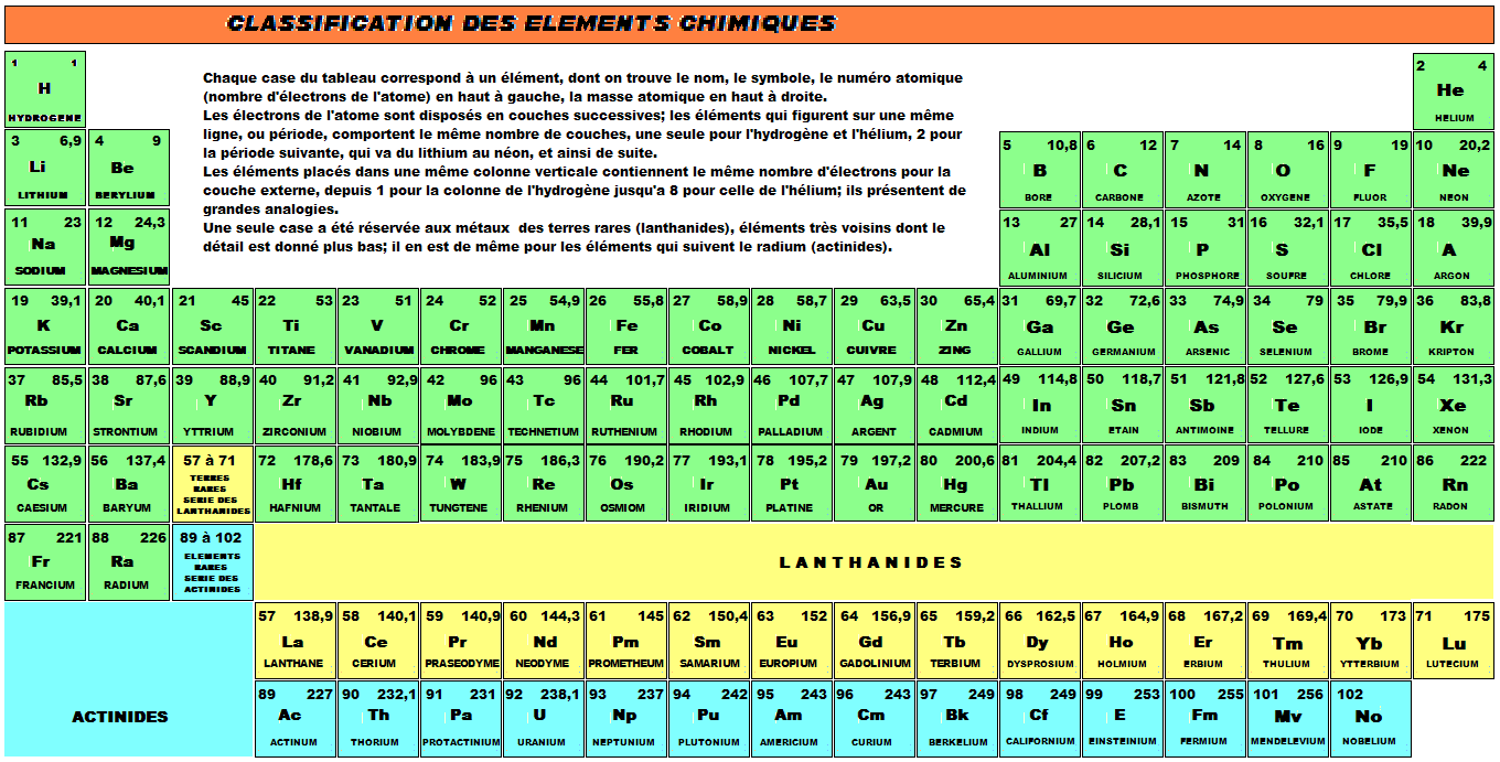 infos sur classification des elements chimiques arts