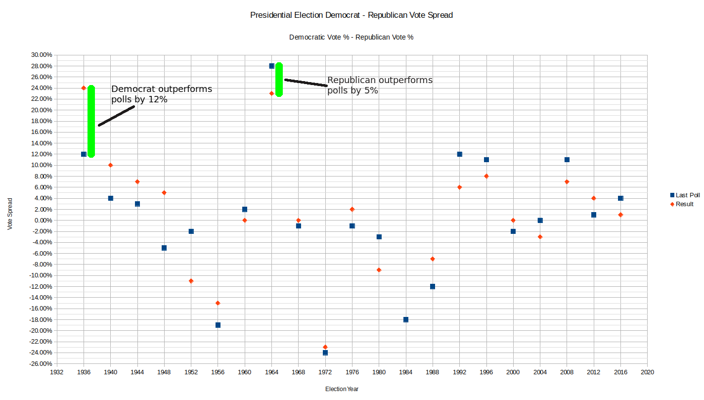 historical polling for united states presidential elections wikiwand
