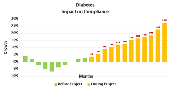 Medication adherence diabetes patients 6.0
