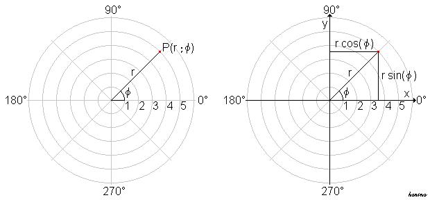 Ebene polarkoordinaten.PNG