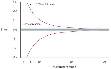 Astrology Chart Reading: Error chart % of full scale vs % of reading.jpg - Wikimedia ,Chart