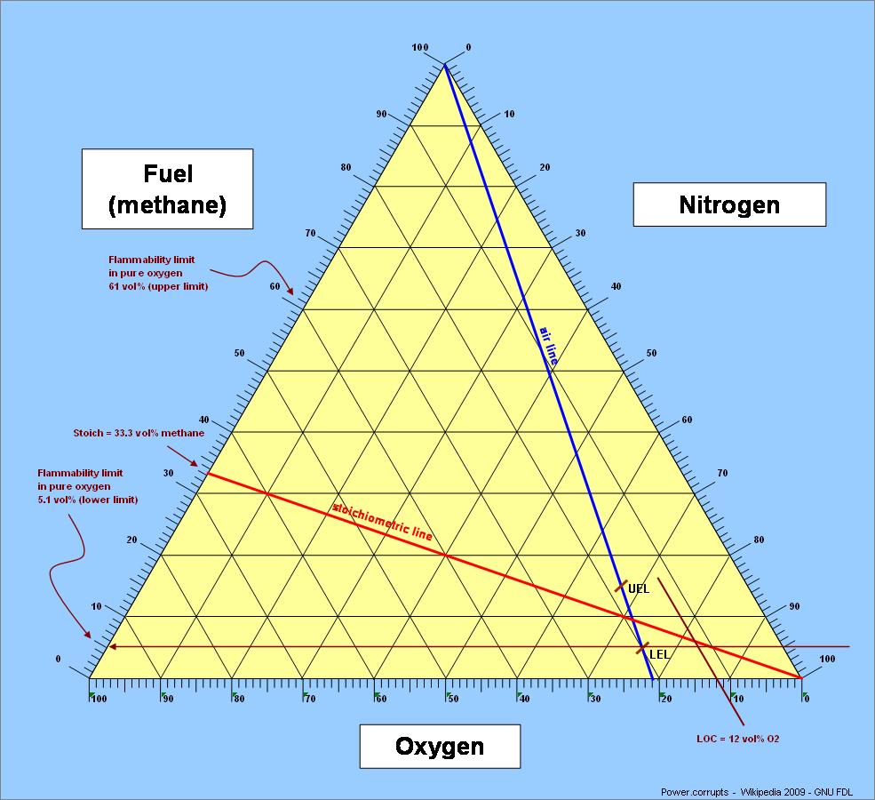 Natural Gas Flammability Diagram