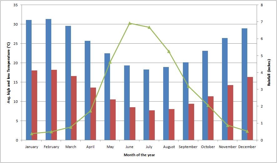 File Graphical Representation Of Climate Of Perth Wa